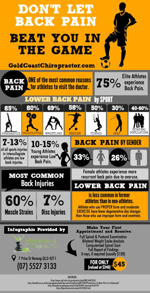 Don't Let Back Pain Beat You In The Game