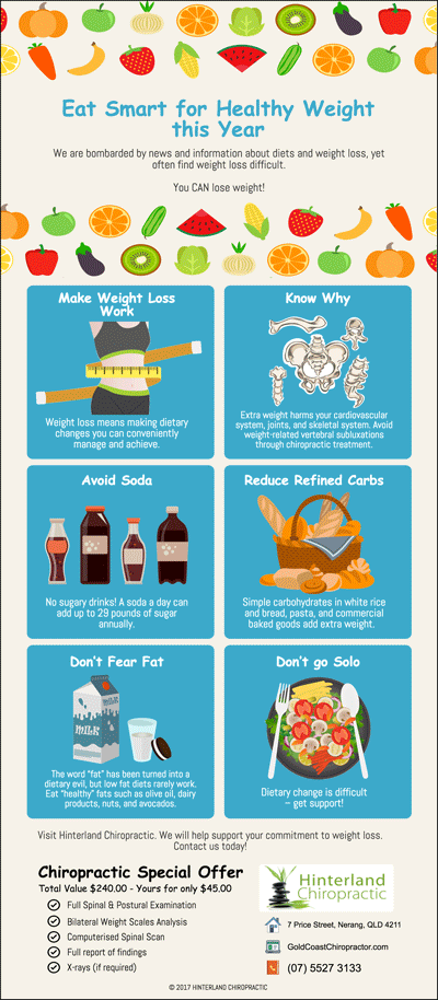 Eat Smart for Healthy Weight this Year